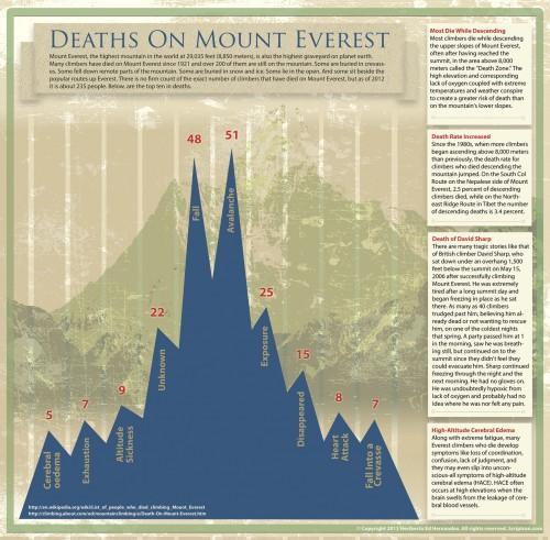 Info Monte Everest